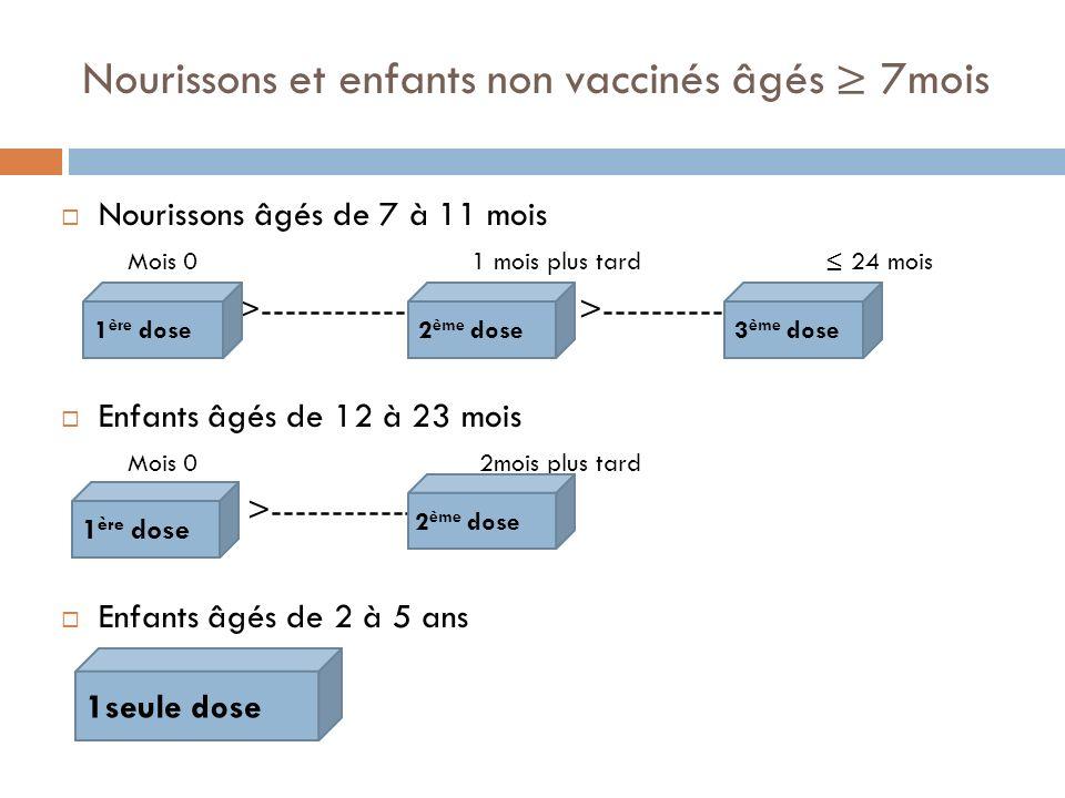Nourissons et enfants non vaccinés âgés 7mois Nourissons âgés de 7 à 11 mois Mois 0 1 mois plus tard 24 mois >------------ >---------- Enfants âgés de 12 à 23 mois Mois 0 2mois plus tard >------------ Enfants âgés de 2 à 5 ans 1 ère dose 1seule dose 1 ère dose2 ème dose3 ème dose 2 ème dose
