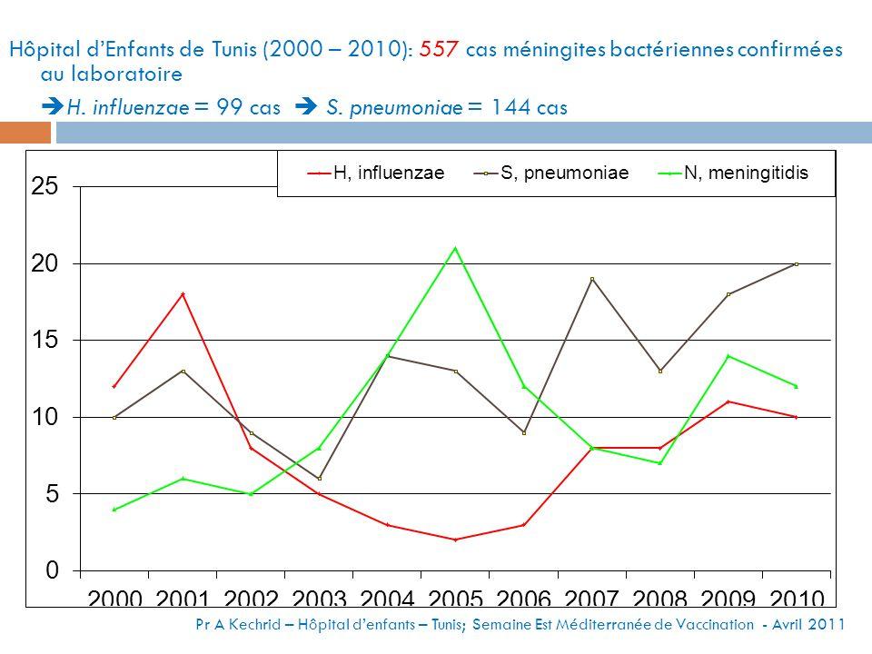 Hôpital dEnfants de Tunis (2000 – 2010): 557 cas méningites bactériennes confirmées au laboratoire H.