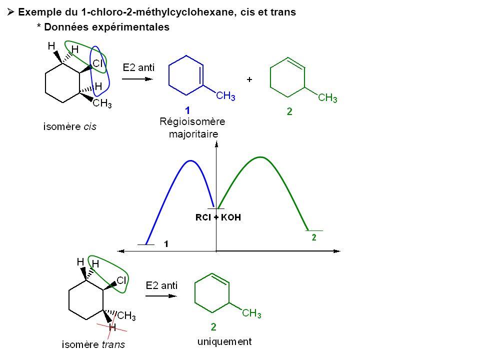 * Explication prenant en compte la conformation des halogénocyclohexanes Dérivé cis E2 Majoritaire (Zaïtsev) Pas délimination dHCl possible La conformation réactive est « consommée » lors de la réaction, déplaçant léquilibre dinterconversion jusquà quasi-épuisement du dérivé chloré ANTI