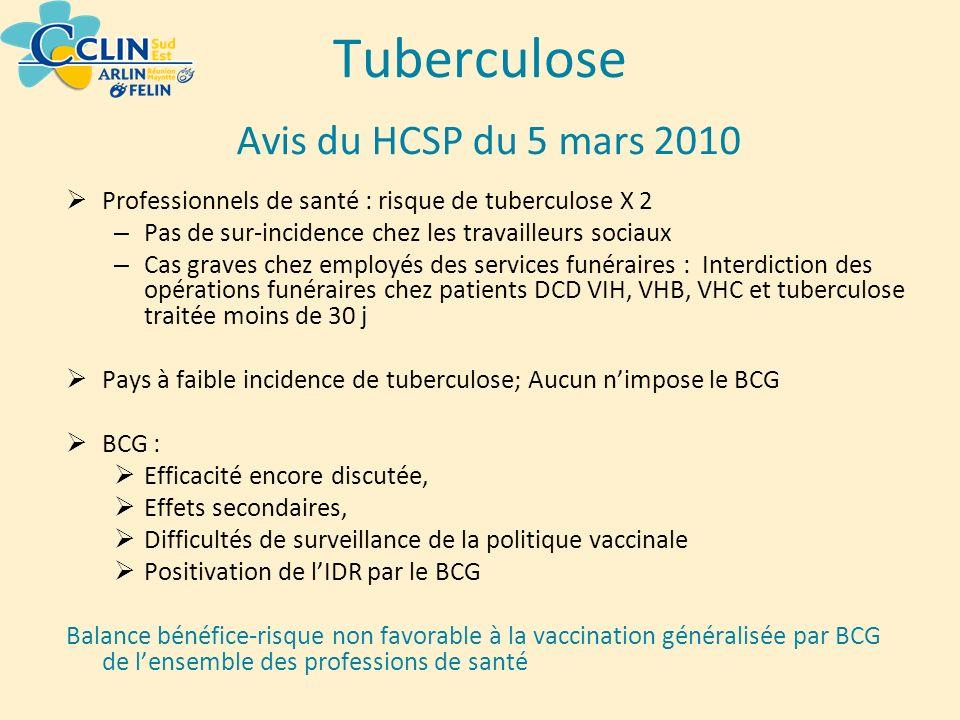 Tuberculose Avis du HCSP du 5 mars 2010 Professionnels de santé : risque de tuberculose X 2 – Pas de sur-incidence chez les travailleurs sociaux – Cas