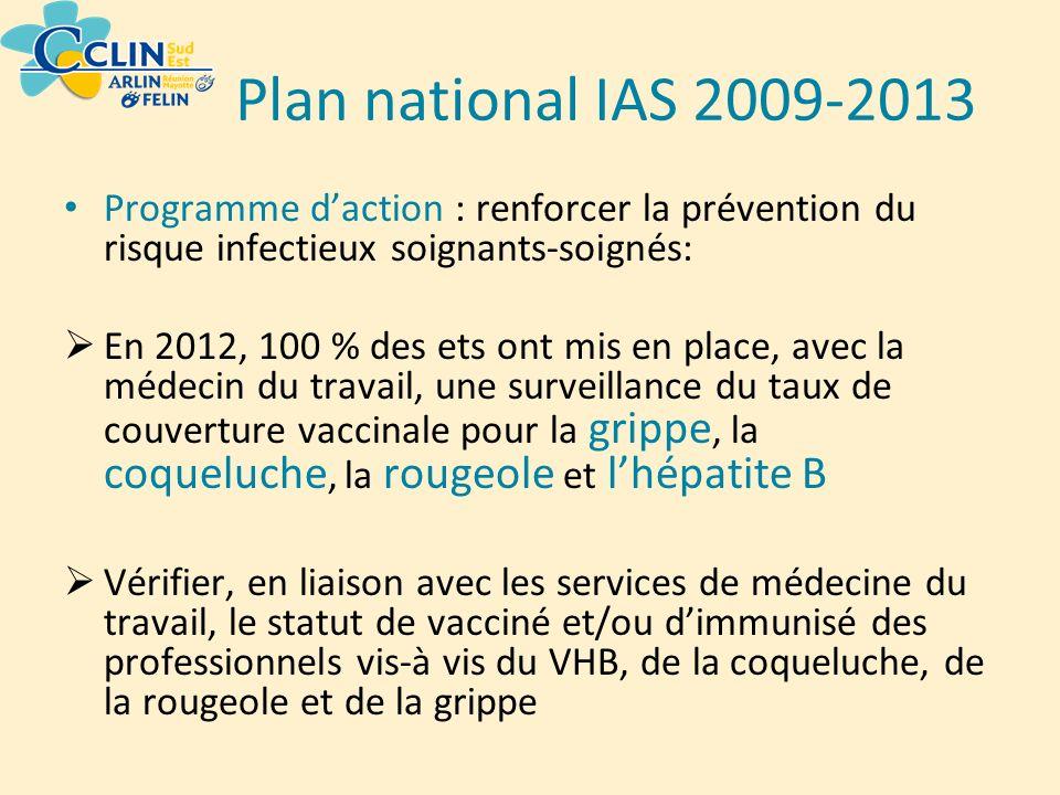 Plan national IAS 2009-2013 Programme daction : renforcer la prévention du risque infectieux soignants-soignés: En 2012, 100 % des ets ont mis en plac
