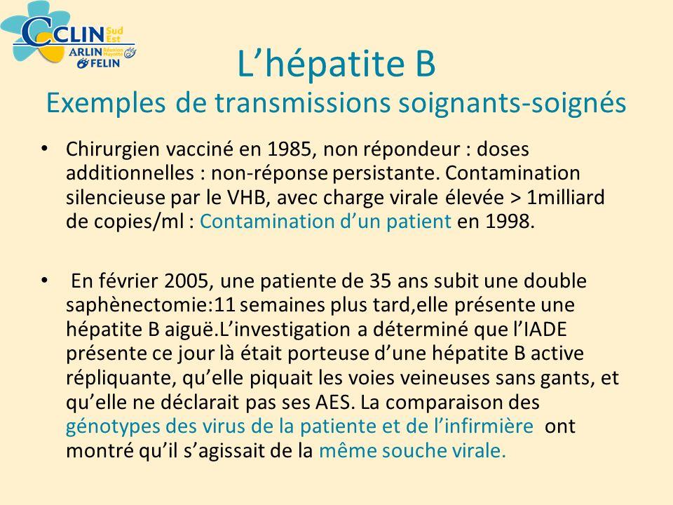 Lhépatite B Exemples de transmissions soignants-soignés Chirurgien vacciné en 1985, non répondeur : doses additionnelles : non-réponse persistante. Co