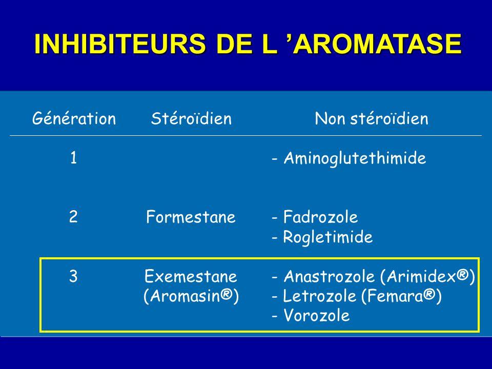 INHIBITEURS DE L AROMATASE Génération 1 2 3 Stéroïdien Formestane Exemestane (Aromasin®) Non stéroïdien - Aminoglutethimide - Fadrozole - Rogletimide