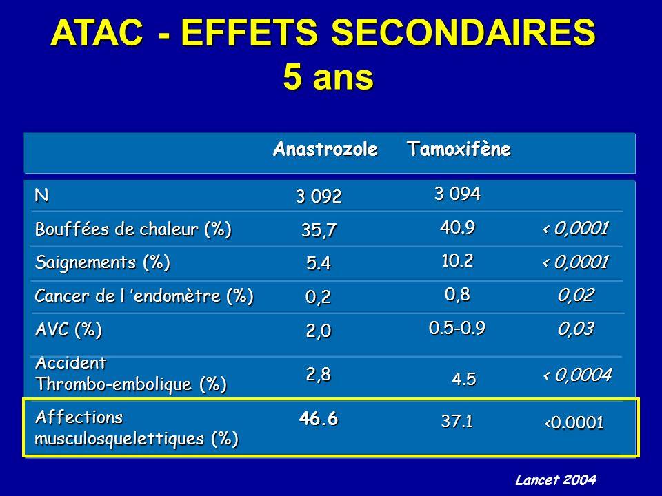 N Bouffées de chaleur (%) Saignements (%) Cancer de l endomètre (%) AVC (%) Accident Thrombo-embolique (%) Affections musculosquelettiques (%) 3 092 3