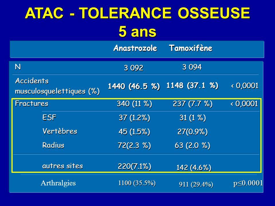 AnastrozoleTamoxifène NAccidents musculosquelettiques (%) FracturesESFVertèbresRadius autres sites 340 (11 %) 37 (1.2%) 45 (1.5%) 72(2.3 %) 220(7.1%)
