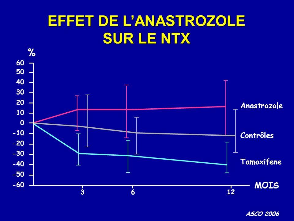 MOIS 50 40 30 20 10 0 -10 -20 -30 -40 -50 3612 -60 60 Anastrozole Tamoxifene Contrôles ASCO 2006 % EFFET DE LANASTROZOLE SUR LE NTX