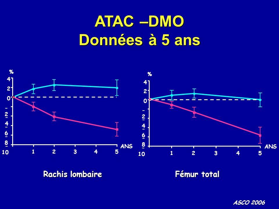 ASCO 2006 % ANS 4 2 0 -2-2 -4-4 -6-6 -8-8 - 10 1234 5 ATAC –DMO Données à 5 ans Rachis lombaire 4 2 0 -2-2 -4-4 -6-6 -8-8 - 10 12345 % ANS Fémur total