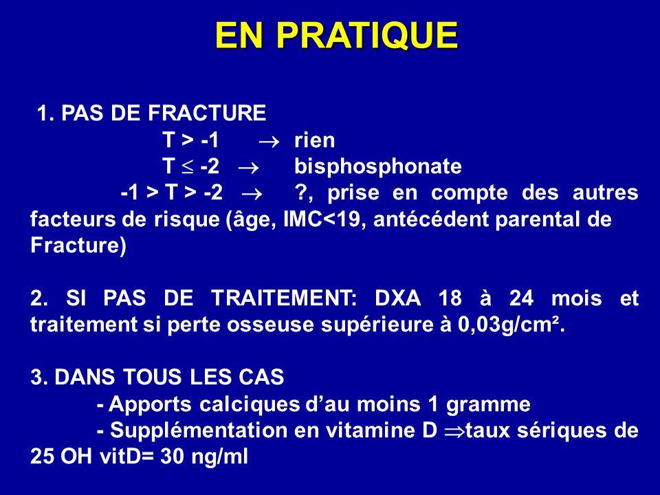 EN PRATIQUE 1. PAS DE FRACTURE T > -1 rien T -2 bisphosphonate -1 > T > -2 ?, prise en compte des autres facteurs de risque (âge, IMC<19, antécédent p