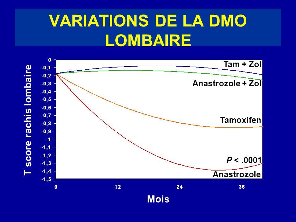 P <.0001 Tam + Zol Tamoxifen Anastrozole Anastrozole + Zol T score rachis lombaire Mois VARIATIONS DE LA DMO LOMBAIRE