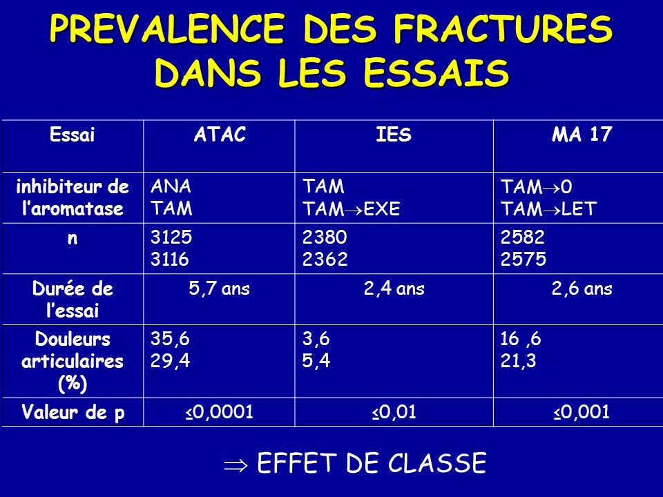 EssaiATACIESMA 17 inhibiteur de laromatase ANA TAM TAM TAM EXE TAM 0 TAM LET n3125 3116 2380 2362 2582 2575 Durée de lessai 5,7 ans2,4 ans2,6 ans Doul