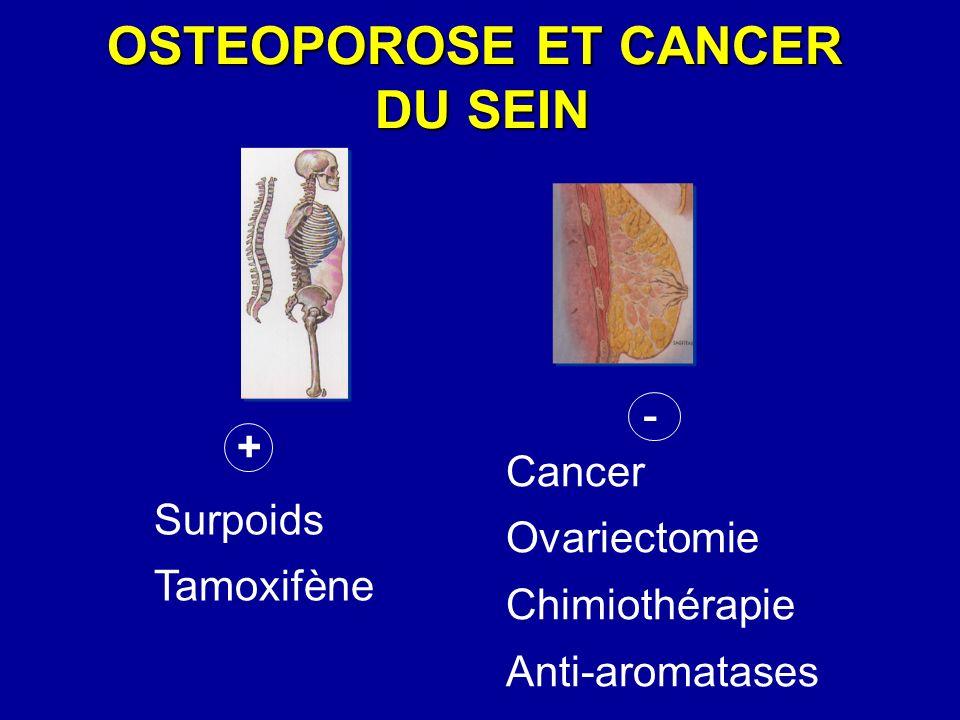 AUGMENTATION DU RISQUE DE FRACTURE APRES CANCER DU SEIN FracturesESF Vertèbres (cliniques) RadiusAutresTOTAL Patientes Patientes N = 5298 N = 5298 N (%) N (%) 310,6 % 741,4 % 16932 % 5149,7 % 72213,6 % Controles Controles N = 80848 N = 80848 N (%) N (%) 4500,6 % 7891,0 % 18672,3 % 61087,6 % 848010,5 % OR (IC 95 %) 0,9 (0,6-1,3) 1,3 (1,1-1,6) 1,3 (1,1-1,4) 1,3 (1,2-1,4) Chen Z et al, ASBMR 2003