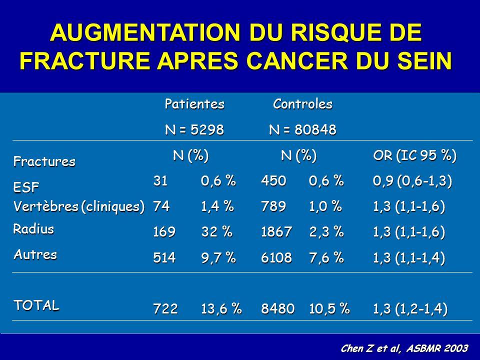 AUGMENTATION DU RISQUE DE FRACTURE APRES CANCER DU SEIN FracturesESF Vertèbres (cliniques) RadiusAutresTOTAL Patientes Patientes N = 5298 N = 5298 N (