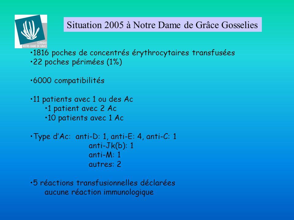 Situation 2005 à Notre Dame de Grâce Gosselies 1816 poches de concentrés érythrocytaires transfusées 22 poches périmées (1%) 6000 compatibilités 11 pa