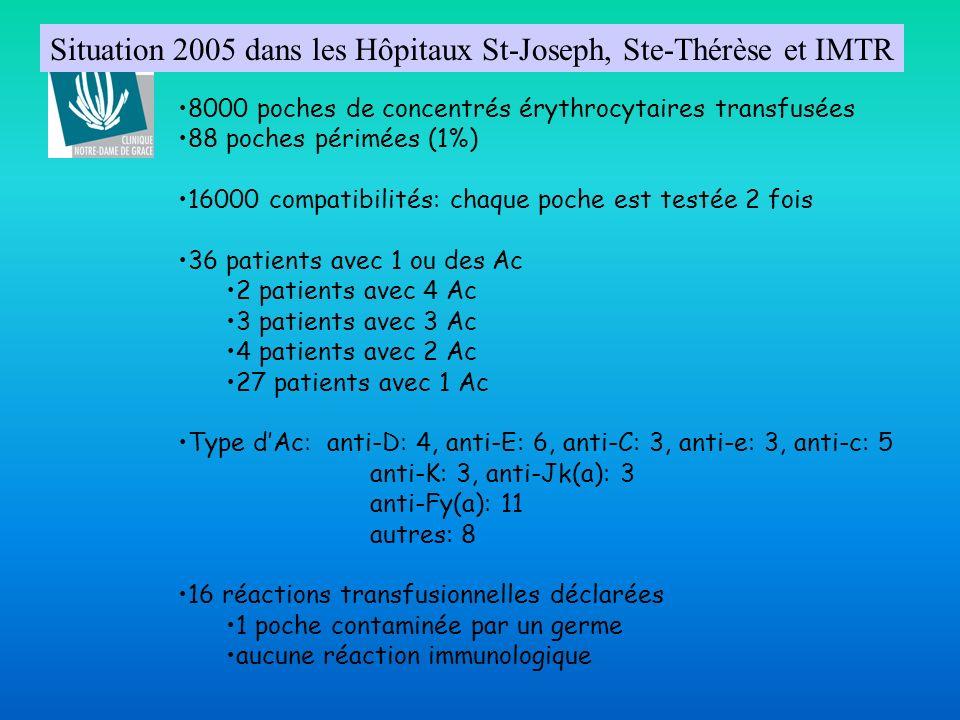 Situation 2005 dans les Hôpitaux St-Joseph, Ste-Thérèse et IMTR 8000 poches de concentrés érythrocytaires transfusées 88 poches périmées (1%) 16000 co