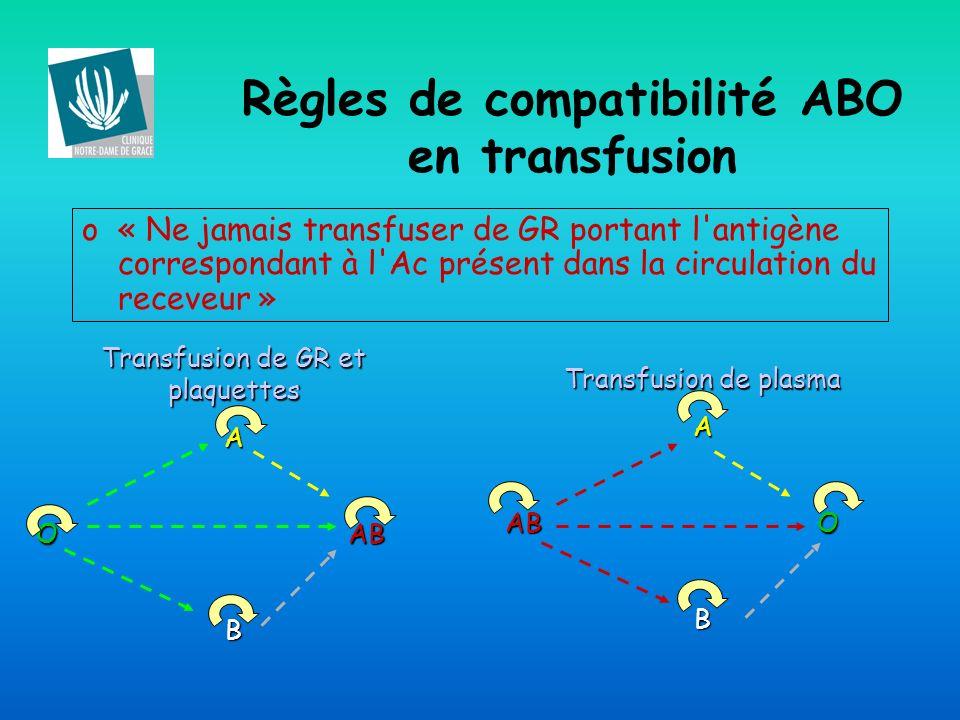 o« Ne jamais transfuser de GR portant l'antigène correspondant à l'Ac présent dans la circulation du receveur » Transfusion de GR et plaquettes A O AB
