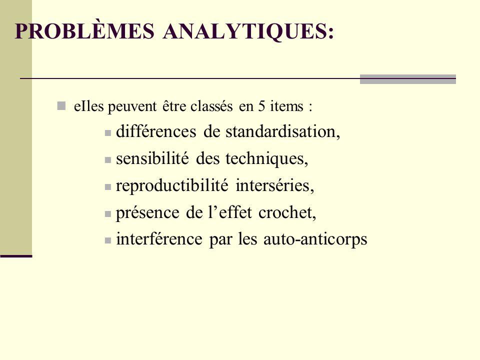 PROBLÈMES ANALYTIQUES: eIles peuvent être classés en 5 items : différences de standardisation, sensibilité des techniques, reproductibilité interséries, présence de leffet crochet, interférence par les auto-anticorps