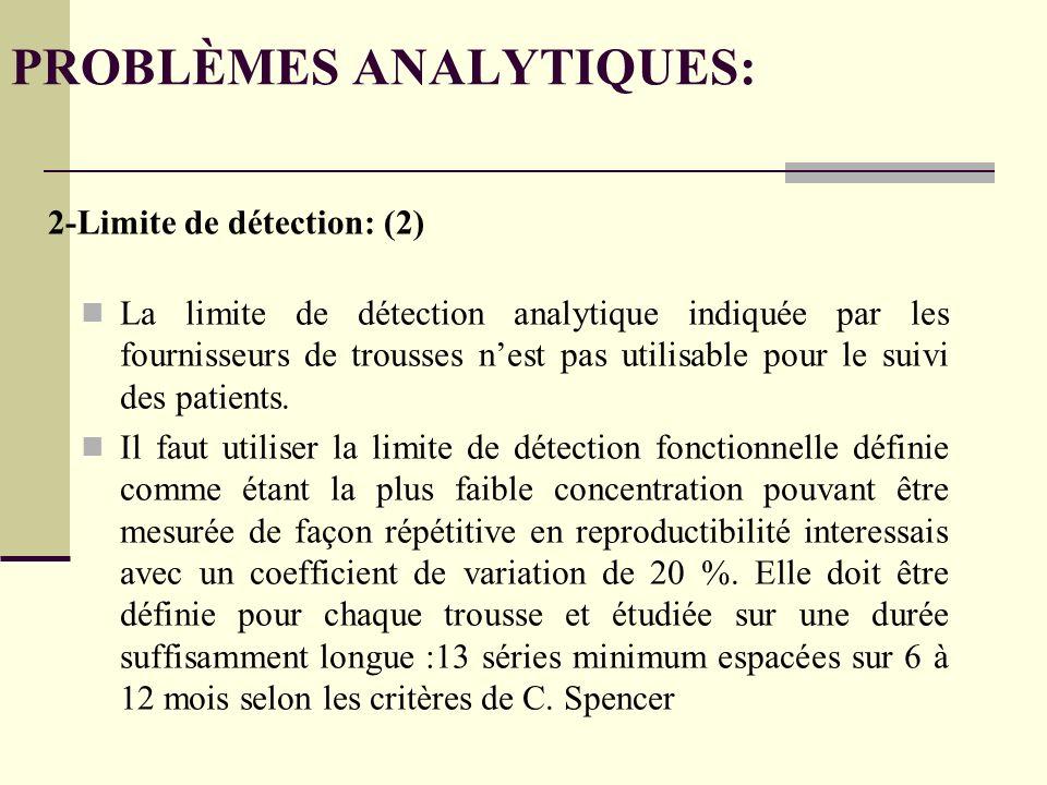 La limite de détection analytique indiquée par les fournisseurs de trousses nest pas utilisable pour le suivi des patients.