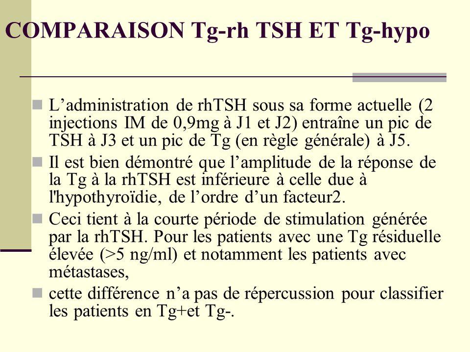 COMPARAISON Tg-rh TSH ET Tg-hypo Ladministration de rhTSH sous sa forme actuelle (2 injections IM de 0,9mg à J1 et J2) entraîne un pic de TSH à J3 et un pic de Tg (en règle générale) à J5.