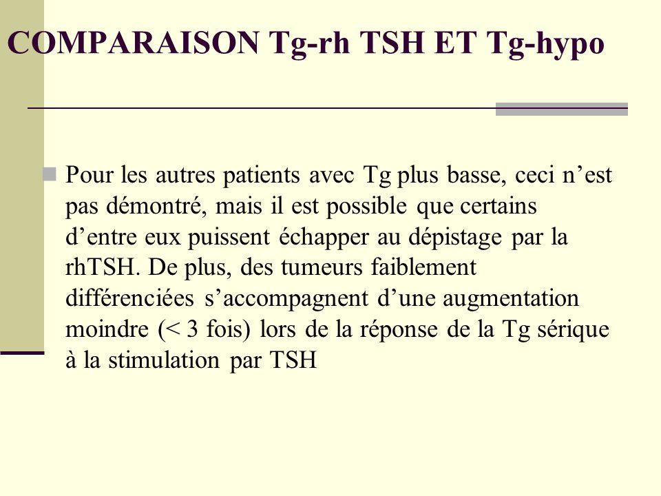 COMPARAISON Tg-rh TSH ET Tg-hypo Pour les autres patients avec Tg plus basse, ceci nest pas démontré, mais il est possible que certains dentre eux puissent échapper au dépistage par la rhTSH.