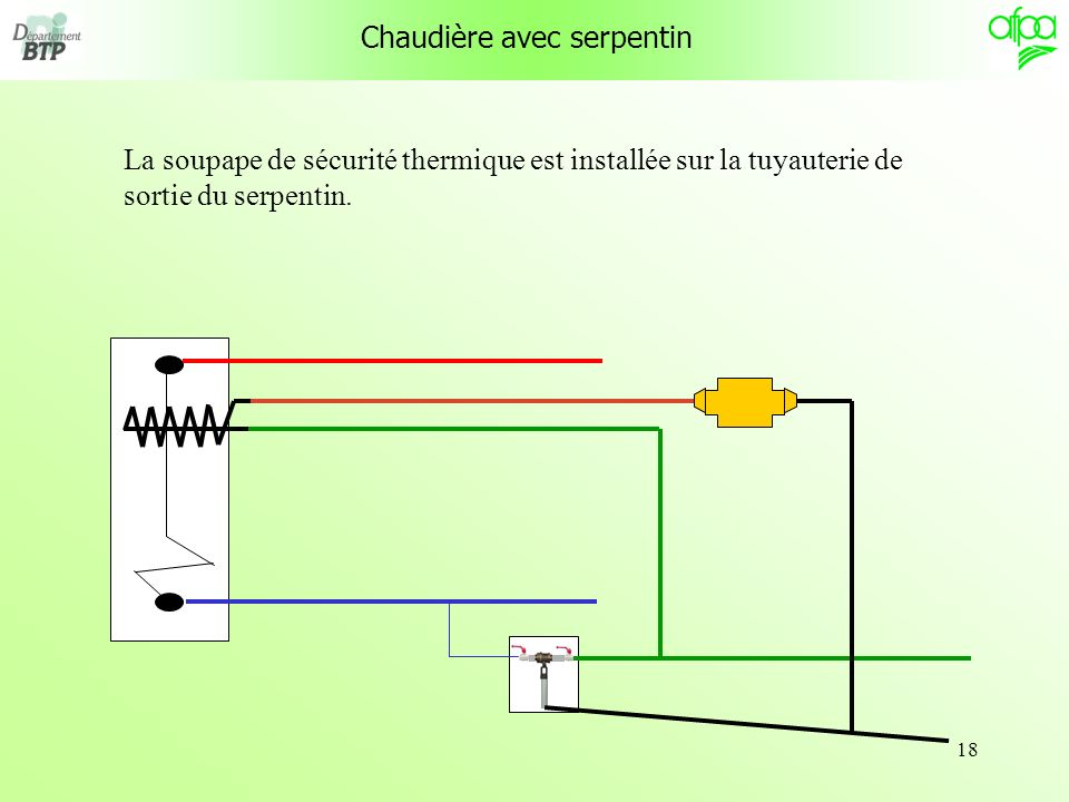 18 La soupape de sécurité thermique est installée sur la tuyauterie de sortie du serpentin.