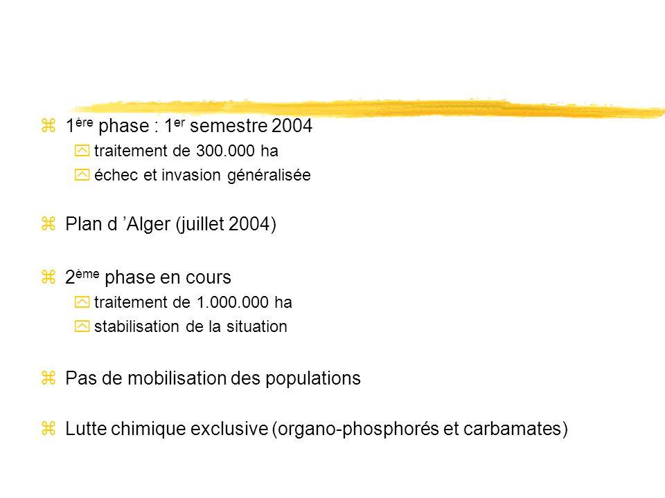 z1 ère phase : 1 er semestre 2004 ytraitement de 300.000 ha yéchec et invasion généralisée zPlan d Alger (juillet 2004) z2 ème phase en cours ytraitement de 1.000.000 ha ystabilisation de la situation zPas de mobilisation des populations zLutte chimique exclusive (organo-phosphorés et carbamates)