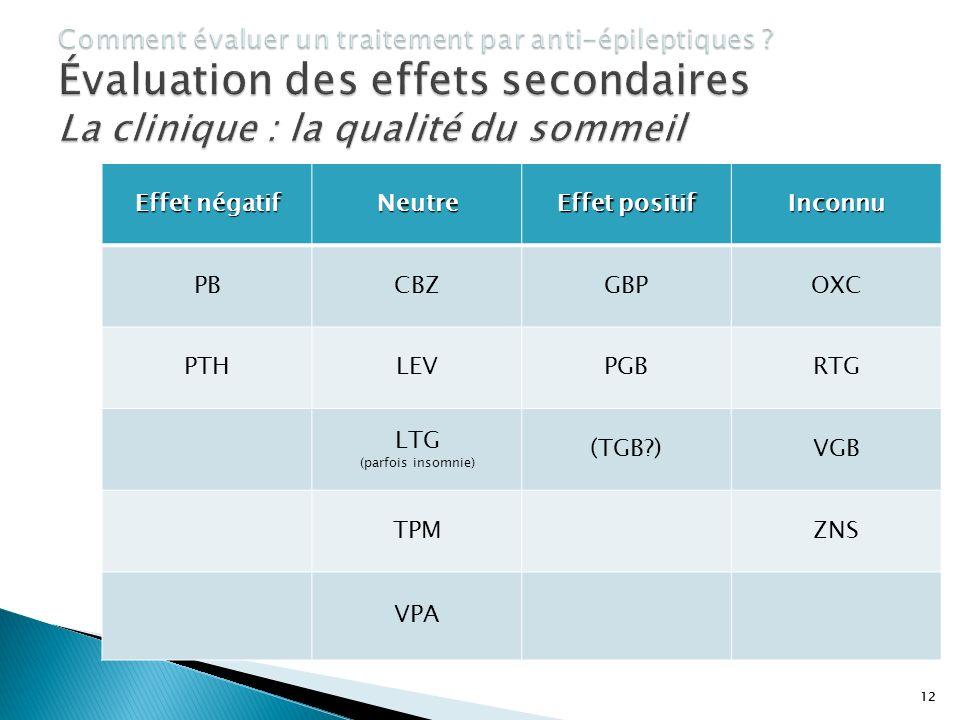 12 Effet négatif Neutre Effet positif Inconnu PBCBZGBPOXC PTHLEVPGBRTG LTG (parfois insomnie) (TGB?)VGB TPMZNS VPA 12