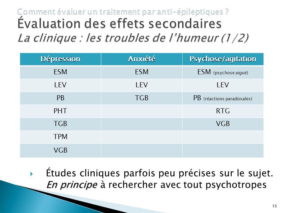 15 En principe Études cliniques parfois peu précises sur le sujet. En principe à rechercher avec tout psychotropesDépressionAnxiétéPsychose/agitation