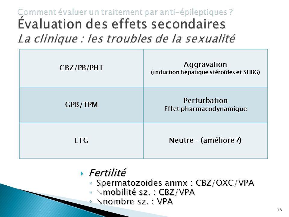18 Fertilité Fertilité Spermatozoïdes anmx : CBZ/OXC/VPA Spermatozoïdes anmx : CBZ/OXC/VPA mobilité sz. : CBZ/VPA mobilité sz. : CBZ/VPA nombre sz. :