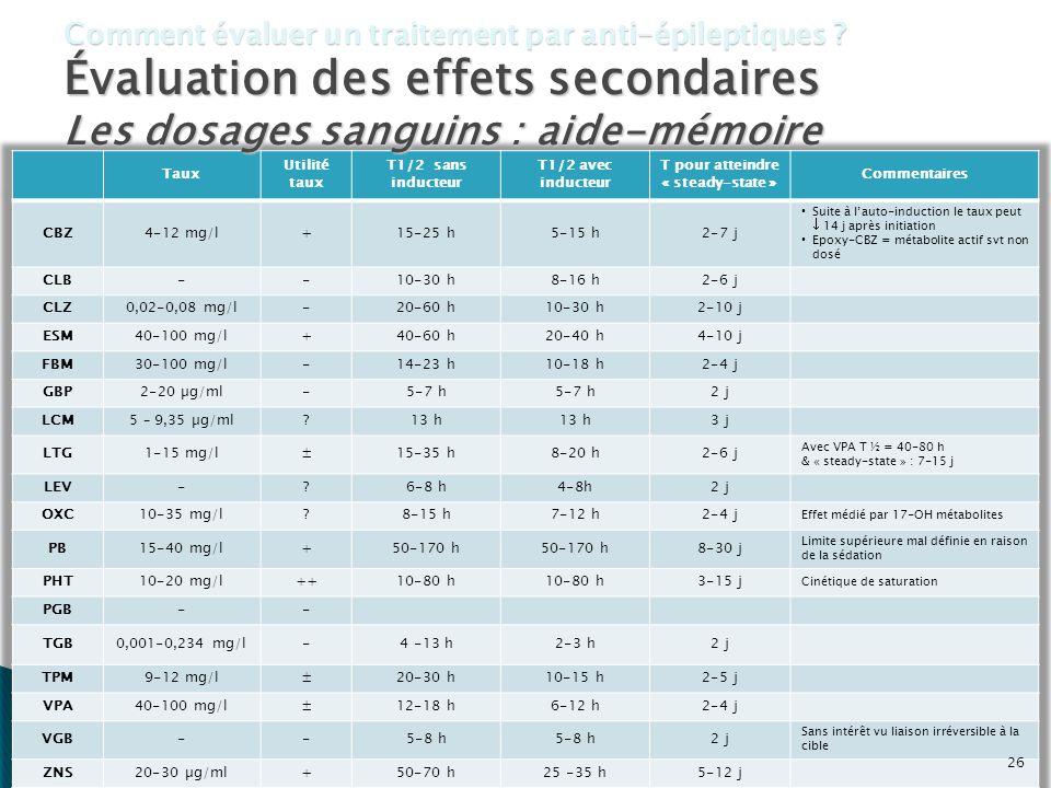 26 Comment évaluer un traitement par anti-épileptiques ? Évaluation des effets secondaires Les dosages sanguins : aide-mémoire 26