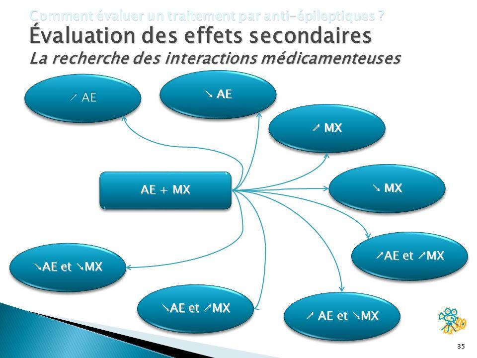 35 Comment évaluer un traitement par anti-épileptiques ? Évaluation des effets secondaires La recherche des interactions médicamenteuses AE + MX AE AE