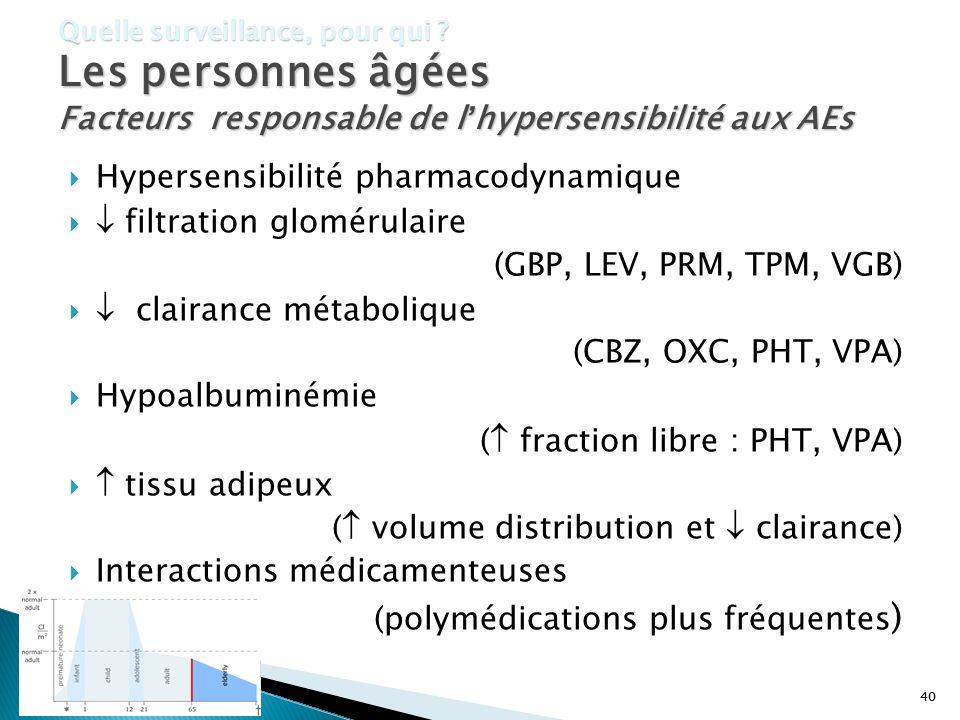 40 Quelle surveillance, pour qui ? Les personnes âgées Facteurs responsable de lhypersensibilité aux AEs Hypersensibilité pharmacodynamique filtration