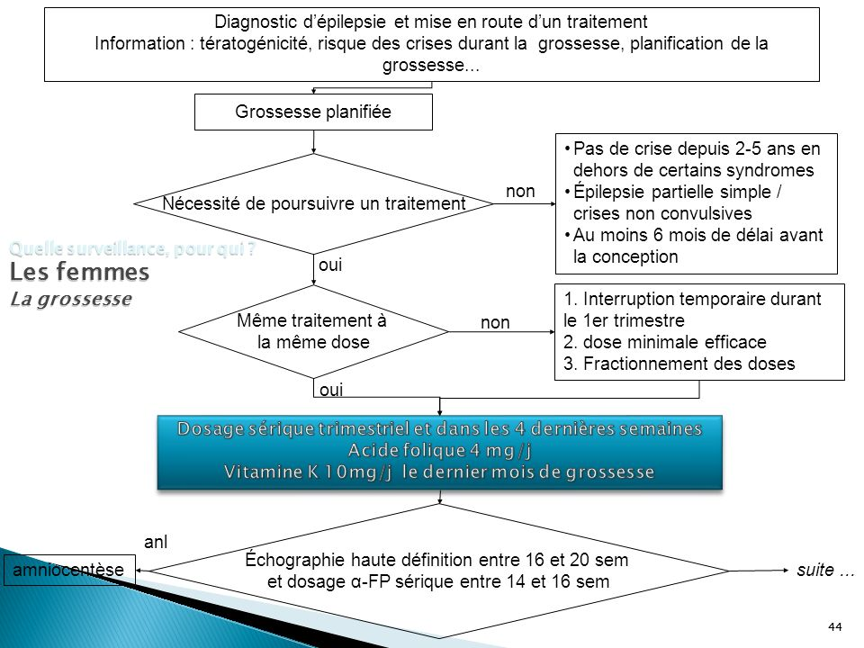 44 Grossesse planifiée Nécessité de poursuivre un traitement 1. Interruption temporaire durant le 1er trimestre 2. dose minimale efficace 3. Fractionn