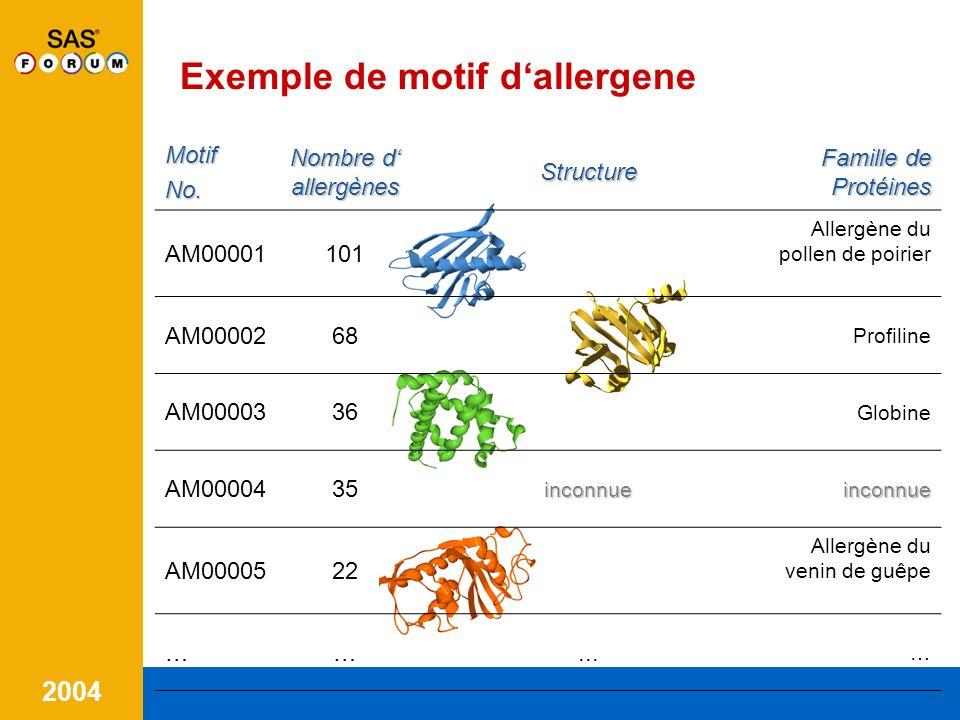 2004 Difficulté Déterminer la structure ADN de tous les anti-gène (plantes, animaux, insectes, etc.) et les comparer demande dénormes ressources!