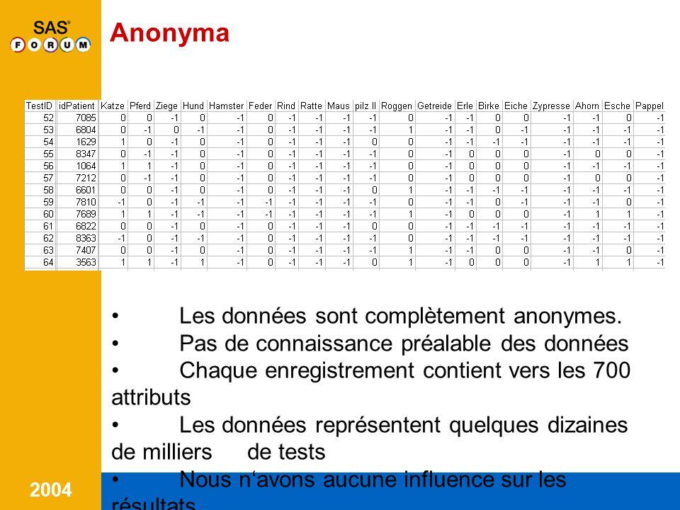 2004 5.Connaissances découvertes 1/2 Nous avons mis en évidence quelques dizaines de groupe danti-gènes (doublets, triplets, quadruplets, etc.).