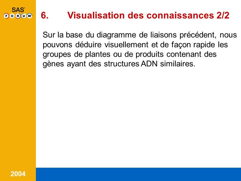 2004 7.Conclusion Le fait davoir des liens forts dans une règle (support et confidence ) nest quun indicateur sur la structure ADN des anti-gène responsables de lallergie.