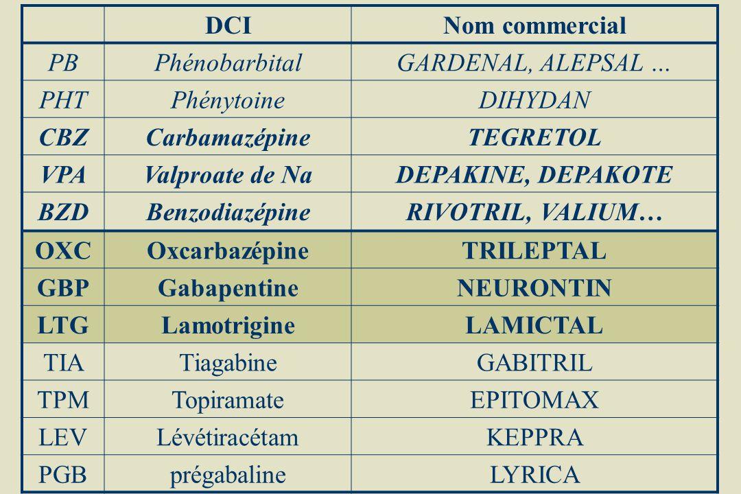 DCINom commercial PBPhénobarbitalGARDENAL, ALEPSAL … PHTPhénytoineDIHYDAN CBZCarbamazépineTEGRETOL VPAValproate de NaDEPAKINE, DEPAKOTE BZDBenzodiazép