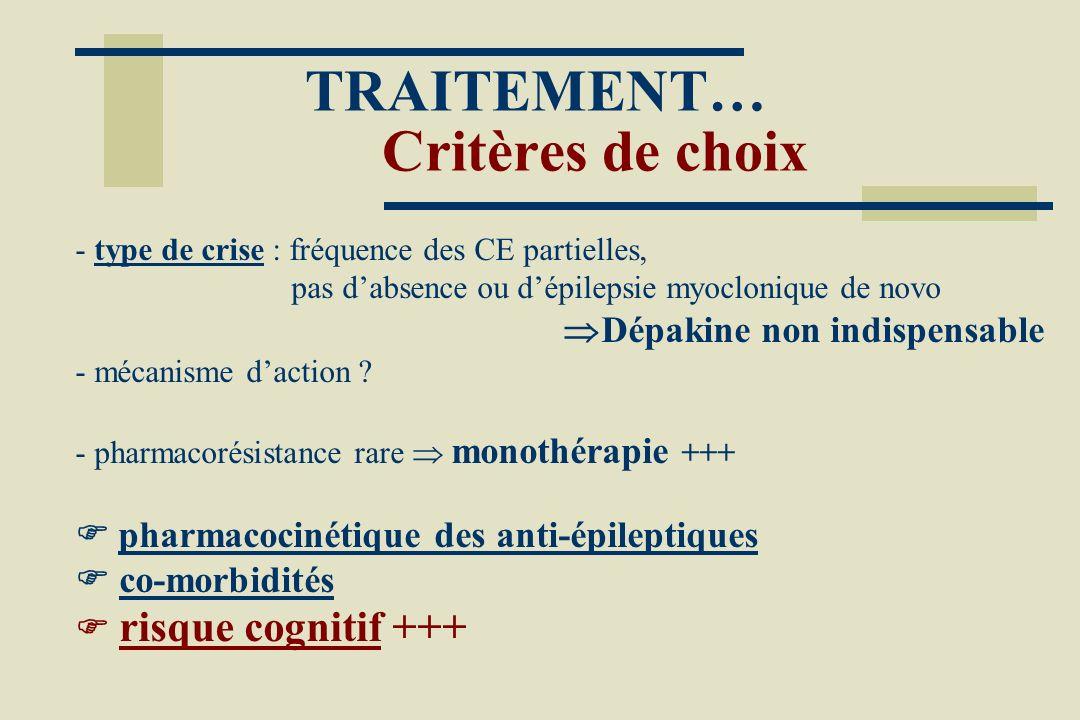 TRAITEMENT… Critères de choix - type de crise : fréquence des CE partielles, pas dabsence ou dépilepsie myoclonique de novo Dépakine non indispensable