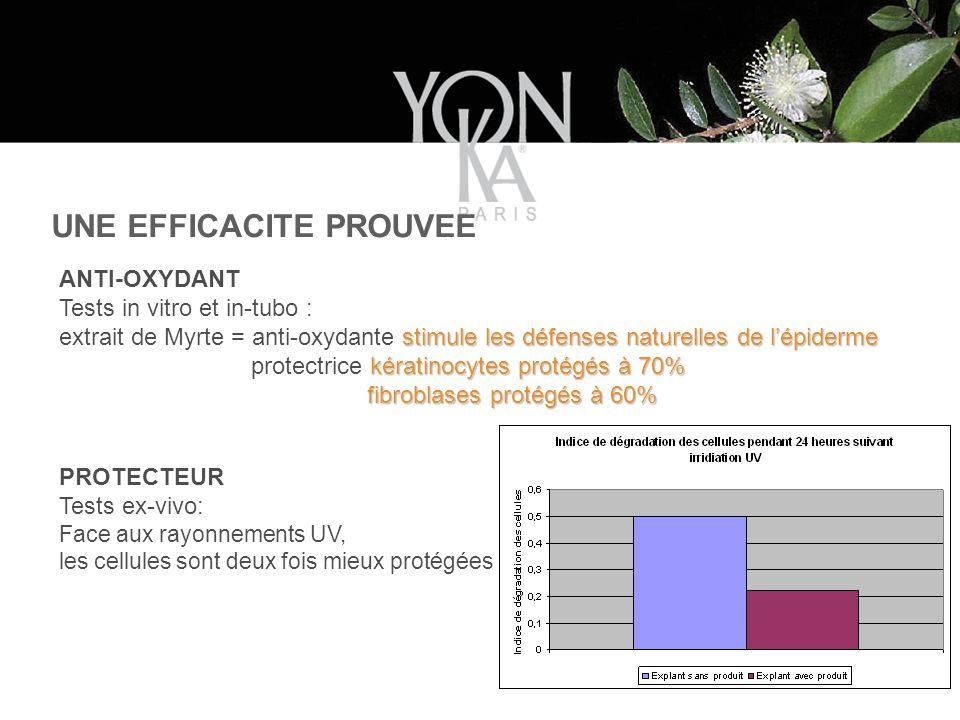 UNE EFFICACITE PROUVEE ANTI-OXYDANT Tests in vitro et in-tubo : stimule les défenses naturelles de lépiderme extrait de Myrte = anti-oxydante stimule les défenses naturelles de lépiderme kératinocytes protégés à 70% protectrice kératinocytes protégés à 70% fibroblases protégés à 60% fibroblases protégés à 60% PROTECTEUR Tests ex-vivo: Face aux rayonnements UV, les cellules sont deux fois mieux protégées