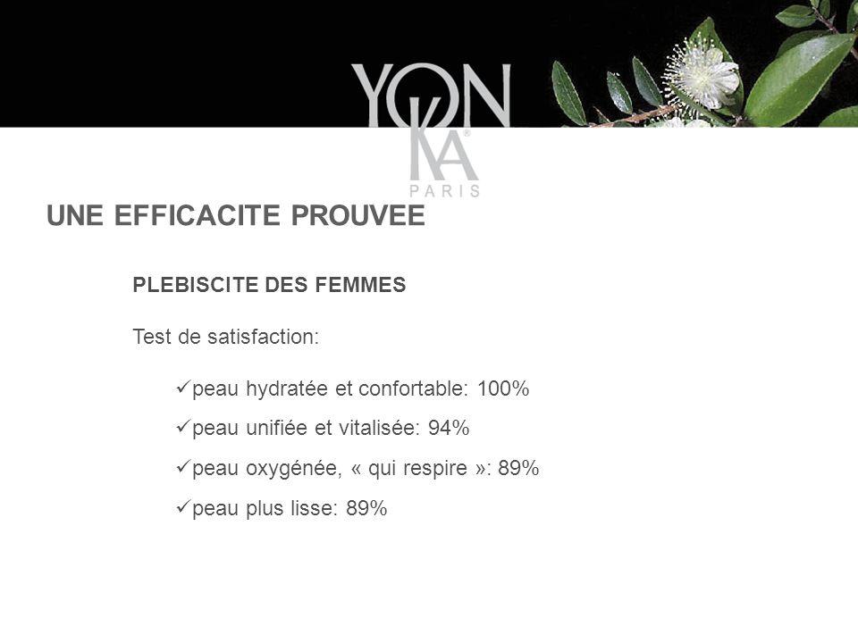 PLEBISCITE DES FEMMES Test de satisfaction: peau hydratée et confortable: 100% peau unifiée et vitalisée: 94% peau oxygénée, « qui respire »: 89% peau plus lisse: 89% UNE EFFICACITE PROUVEE