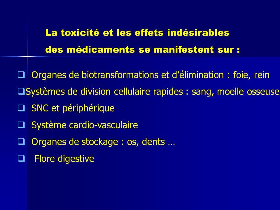 La toxicité et les effets indésirables des médicaments se manifestent sur : Organes de biotransformations et délimination : foie, rein Systèmes de div