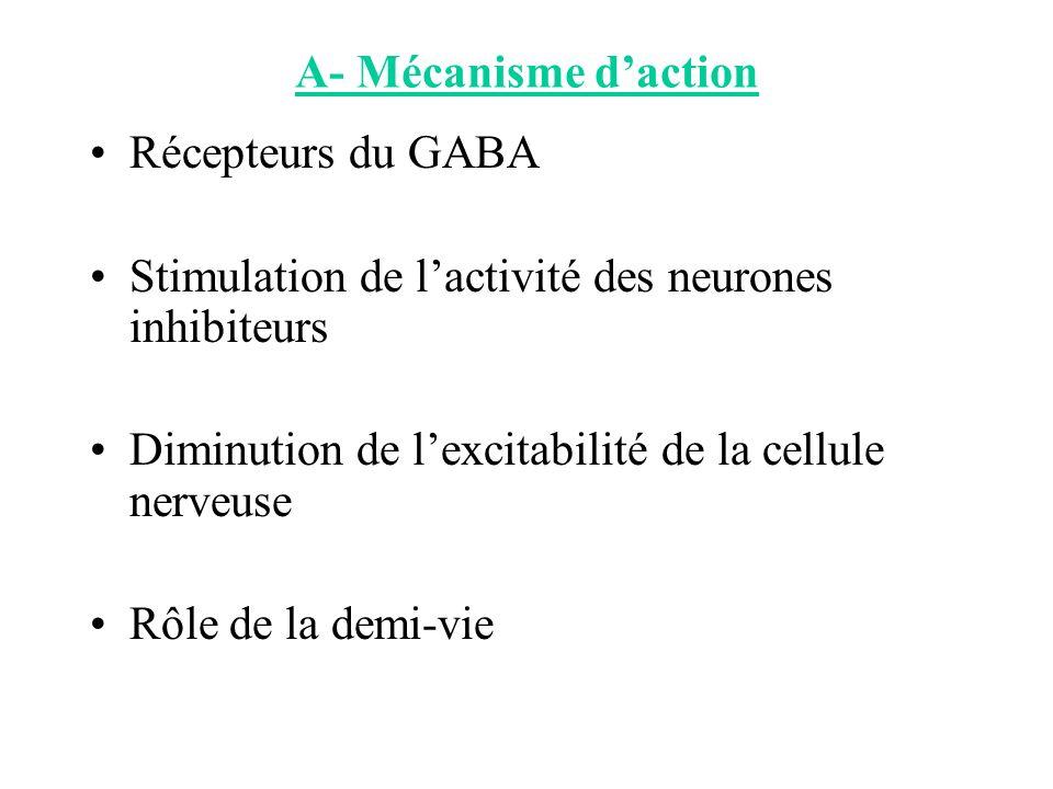 A- Mécanisme daction Récepteurs du GABA Stimulation de lactivité des neurones inhibiteurs Diminution de lexcitabilité de la cellule nerveuse Rôle de l