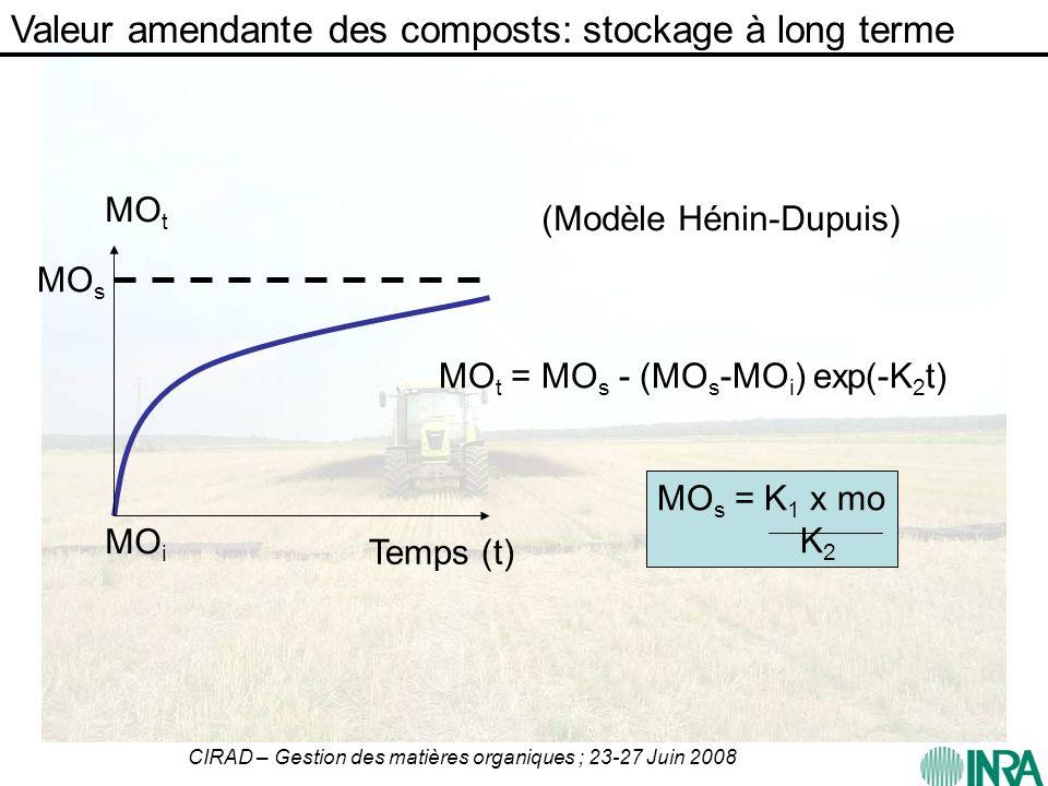 CIRAD – Gestion des matières organiques ; 23-27 Juin 2008 MO s = K 1 x mo K 2 Temps (t) MO t = MO s - (MO s -MO i ) exp(-K 2 t) MO t MO i MO s (Modèle
