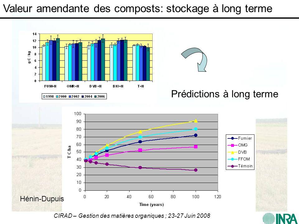 CIRAD – Gestion des matières organiques ; 23-27 Juin 2008 Valeur amendante des composts: stockage à long terme Prédictions à long terme Hénin-Dupuis