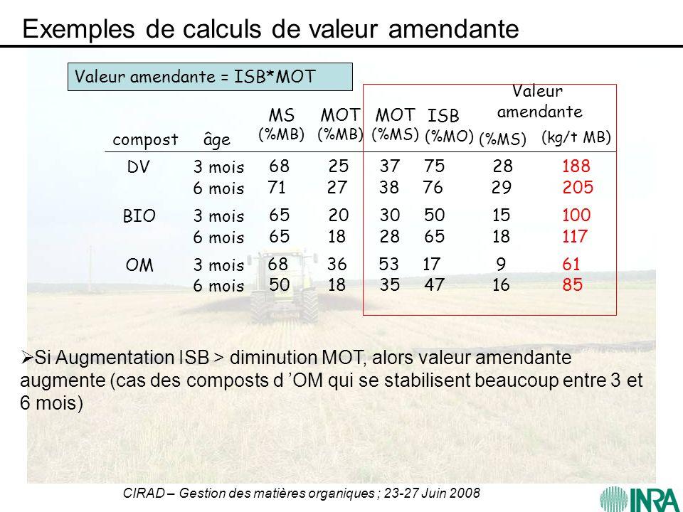 CIRAD – Gestion des matières organiques ; 23-27 Juin 2008 Exemples de calculs de valeur amendante compostâge MOT (%MS) DV3 mois 6 mois BIO3 mois 6 moi
