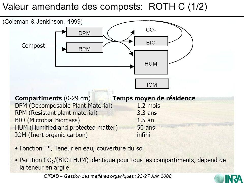 CIRAD – Gestion des matières organiques ; 23-27 Juin 2008 Compartiments (0-29 cm)Temps moyen de résidence DPM (Decomposable Plant Material)1,2 mois RP