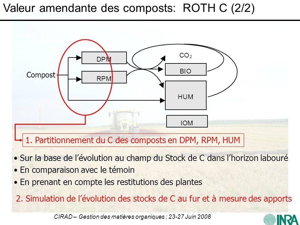CIRAD – Gestion des matières organiques ; 23-27 Juin 2008 RPM DPM BIO HUM IOM CO 2 Compost 1. Partitionnement du C des composts en DPM, RPM, HUM Sur l