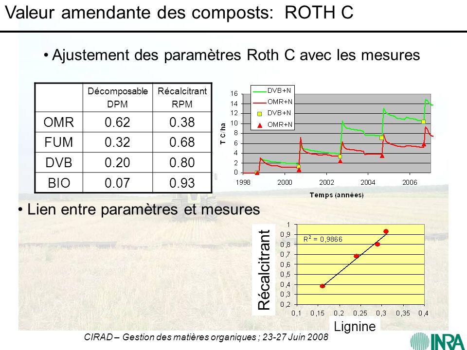 CIRAD – Gestion des matières organiques ; 23-27 Juin 2008 Décomposable DPM Récalcitrant RPM OMR0.620.38 FUM0.320.68 DVB0.200.80 BIO0.070.93 Valeur ame