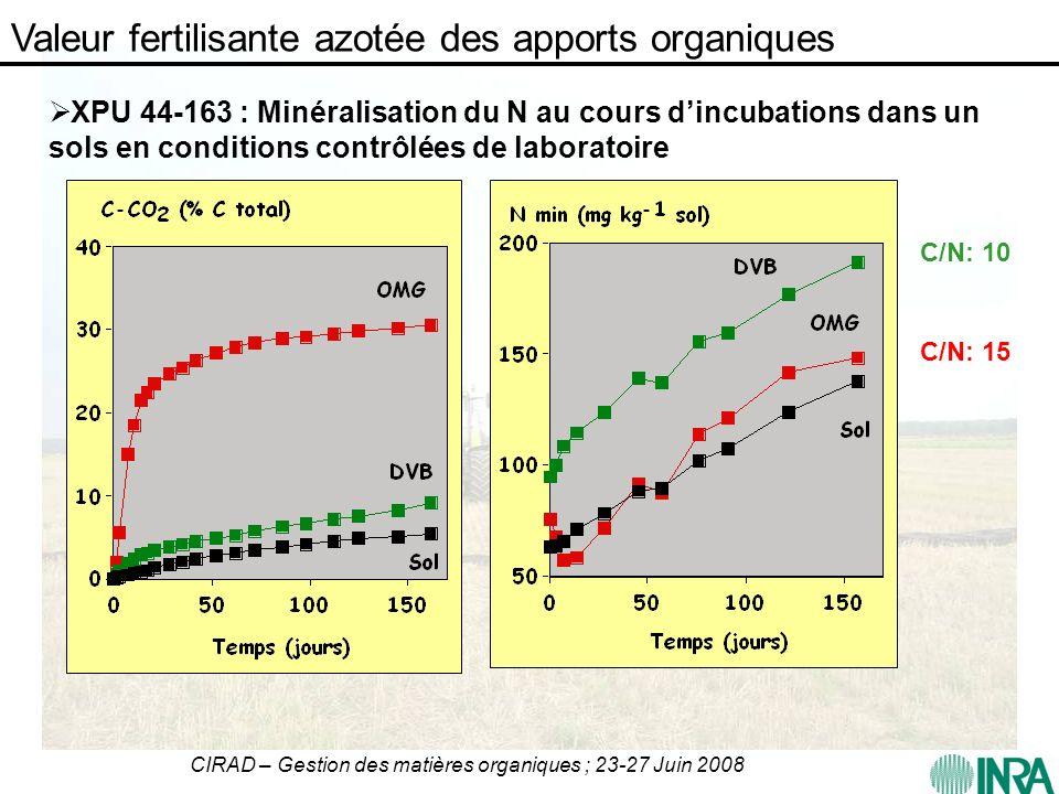 CIRAD – Gestion des matières organiques ; 23-27 Juin 2008 Valeur fertilisante azotée des apports organiques XPU 44-163 : Minéralisation du N au cours