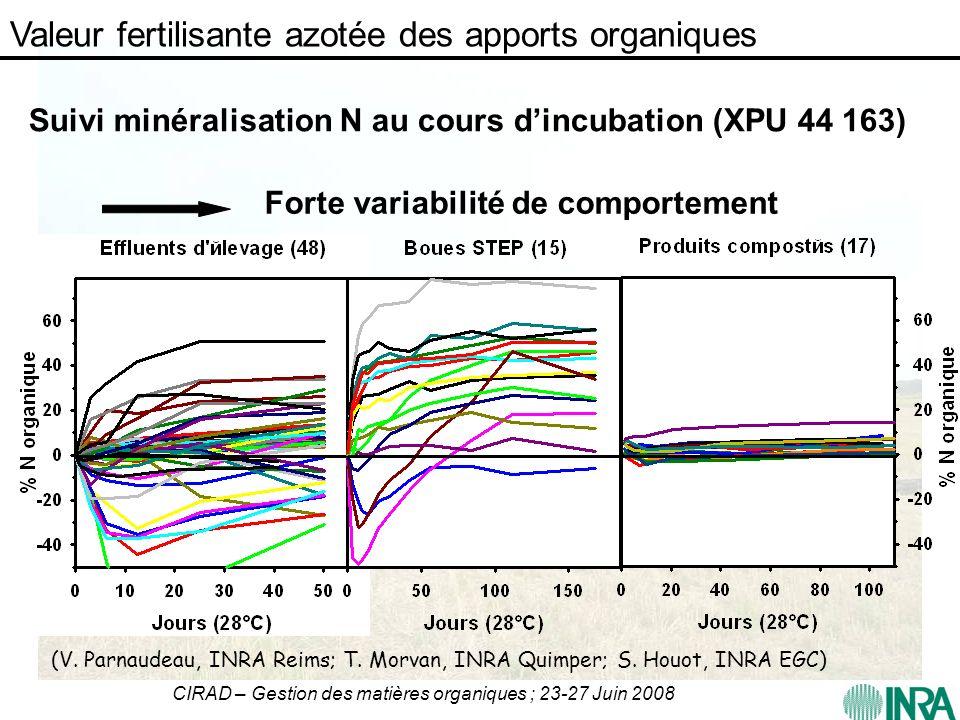 CIRAD – Gestion des matières organiques ; 23-27 Juin 2008 Suivi minéralisation N au cours dincubation (XPU 44 163) (V. Parnaudeau, INRA Reims; T. Morv