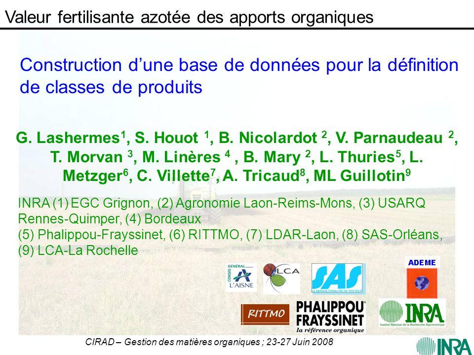 CIRAD – Gestion des matières organiques ; 23-27 Juin 2008 Construction dune base de données pour la définition de classes de produits G. Lashermes 1,